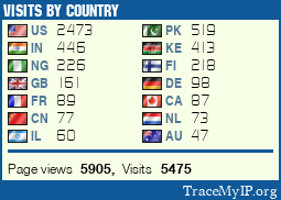 web site statistics